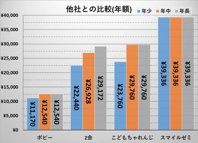 幼児教材_人気4社料金比較(一年一括)