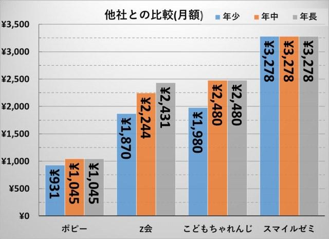 幼児教材_人気4社料金比較(一括時の月額)