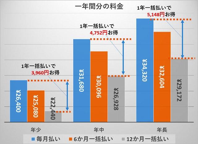 Z会_支払い方法別料金(1年一括)