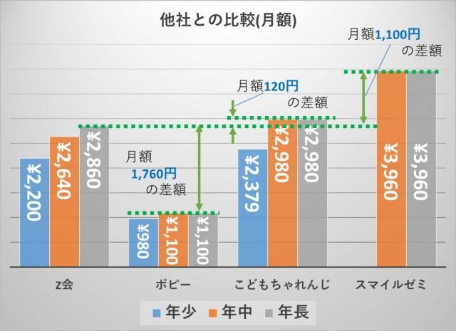 Z会_料金比較(年長の月額)