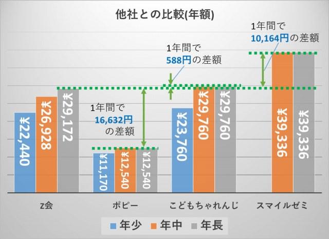 幼児教材の1年一括払いの料金比較(Z会年長との比較)
