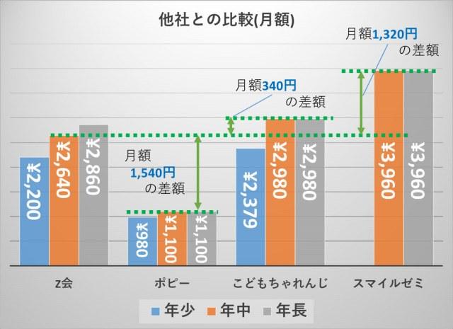Z会_料金比較(年中の月額)