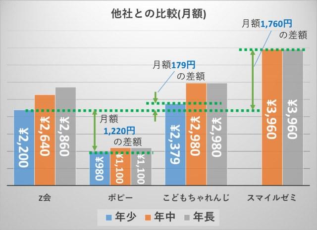 Z会_料金比較(年少の月額)