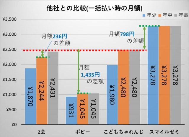 こどもちゃれんじ_他社と月額料金比較(年中)