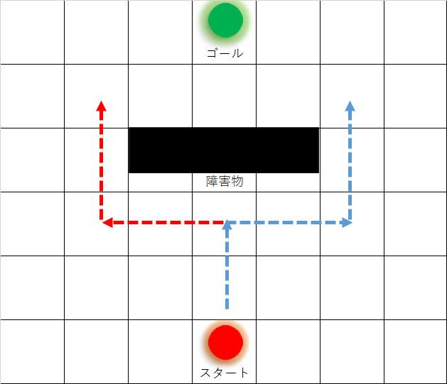 プログラミングの説明用の図