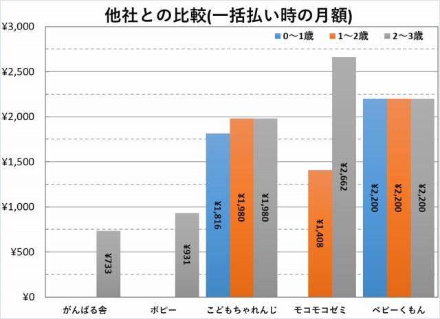 幼児教材_0-3歳料金比較(一括時の月額)