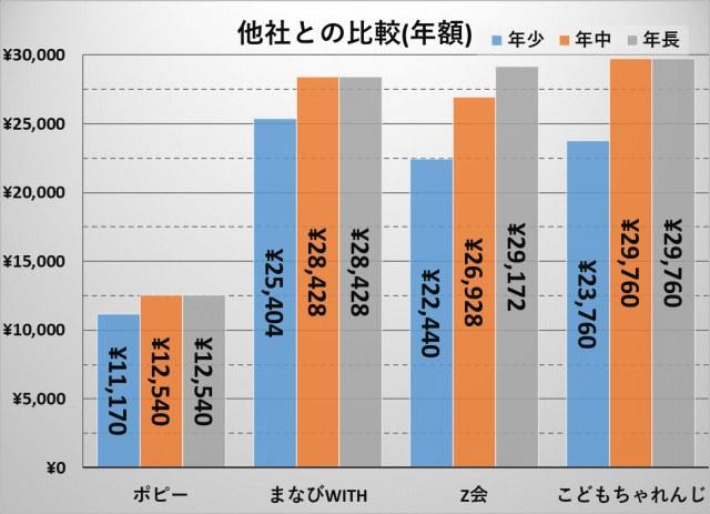 年少向け幼児通信教育料金比較(年額).jpg