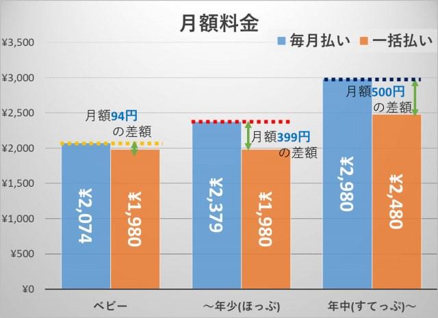 こどもちゃれんじ_料金グラフ