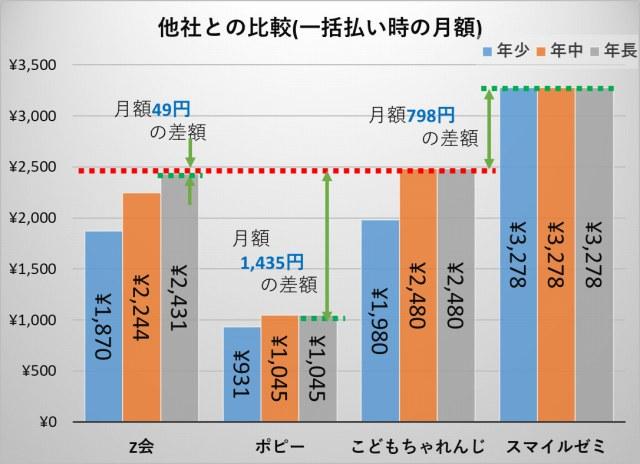 通信教育月額料金比較(年長)