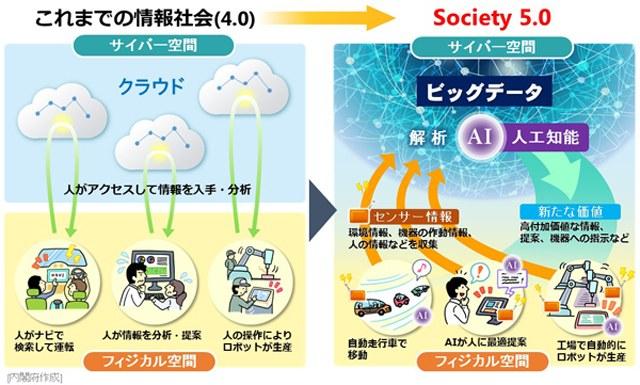 第5の社会