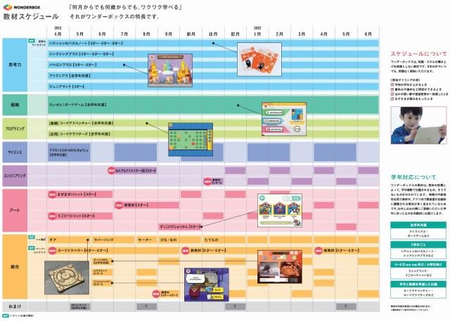 ワンダーボックス年間の教材スケジュール2021