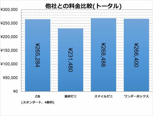 ワンダーボックス料金比較(全期間)